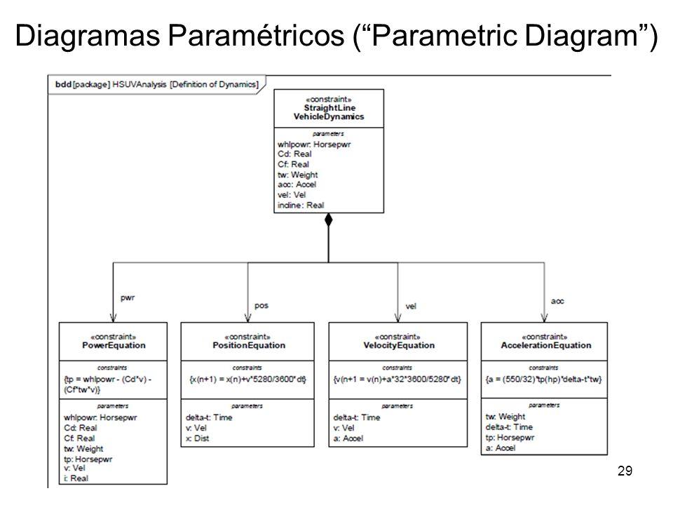 Diagramas Paramétricos (Parametric Diagram) Modelação29