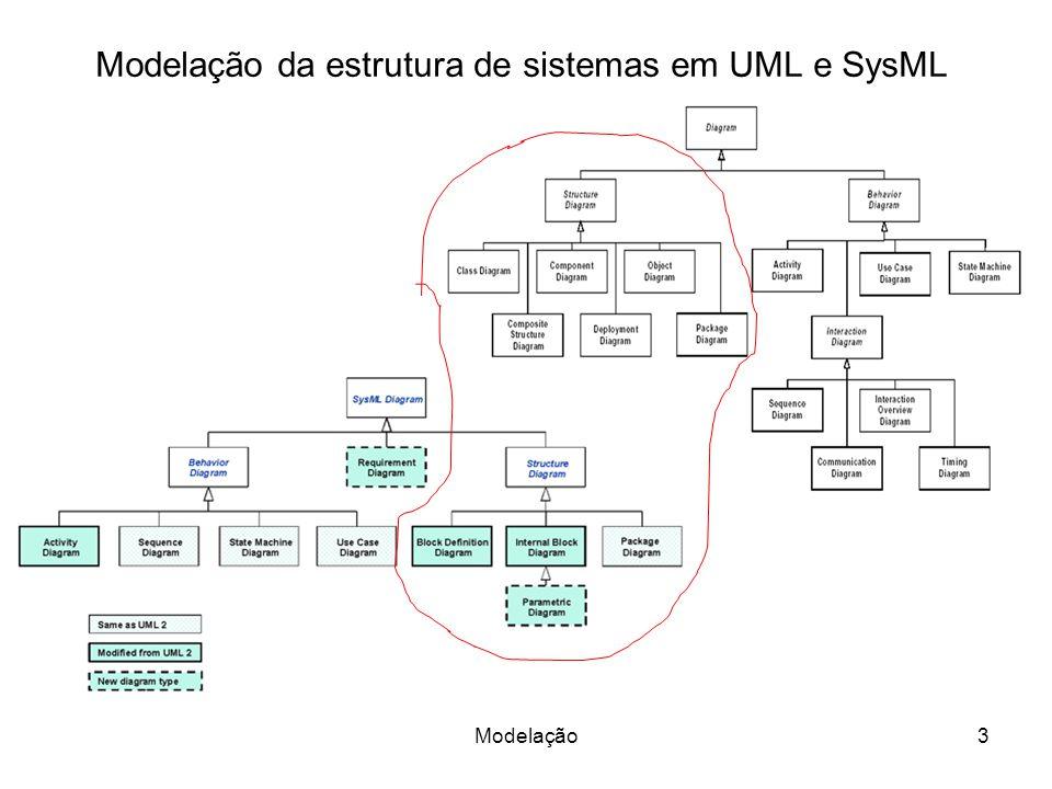 UML - Diagramas de Estrutura 4Modelação