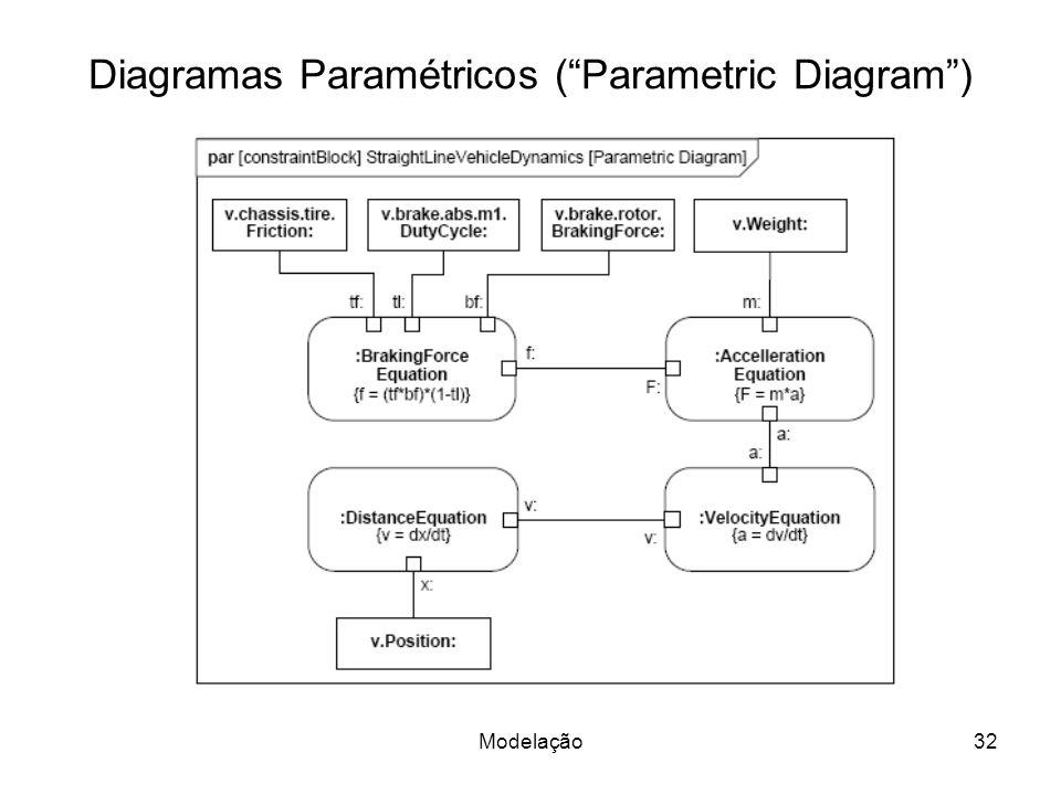 Diagramas Paramétricos (Parametric Diagram) Modelação32