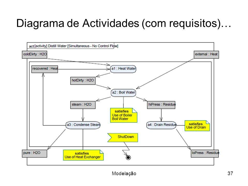 Diagrama de Actividades (com requisitos)… Modelação37