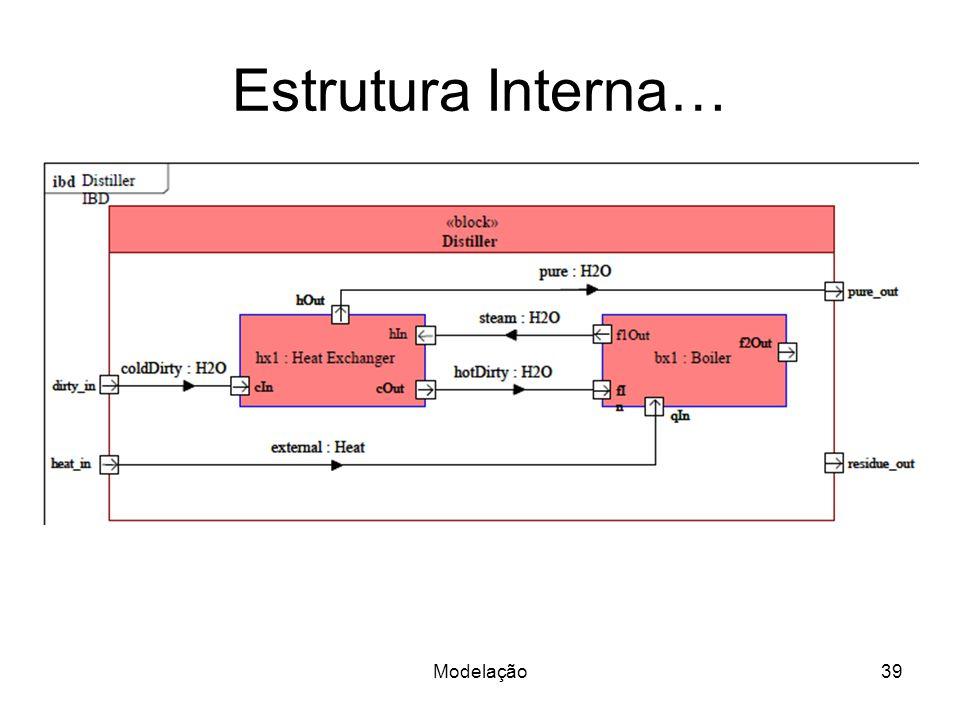 Estrutura Interna… Modelação39