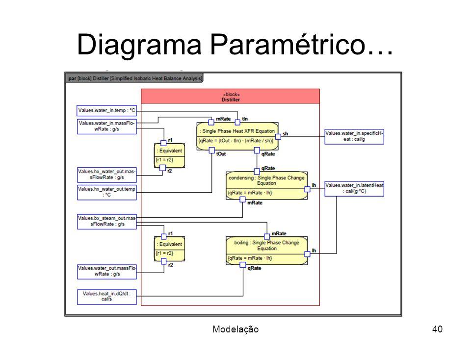 Diagrama Paramétrico… Modelação40