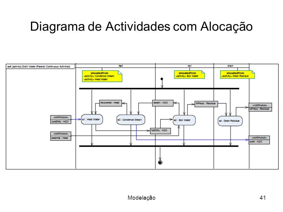Diagrama de Actividades com Alocação Modelação41