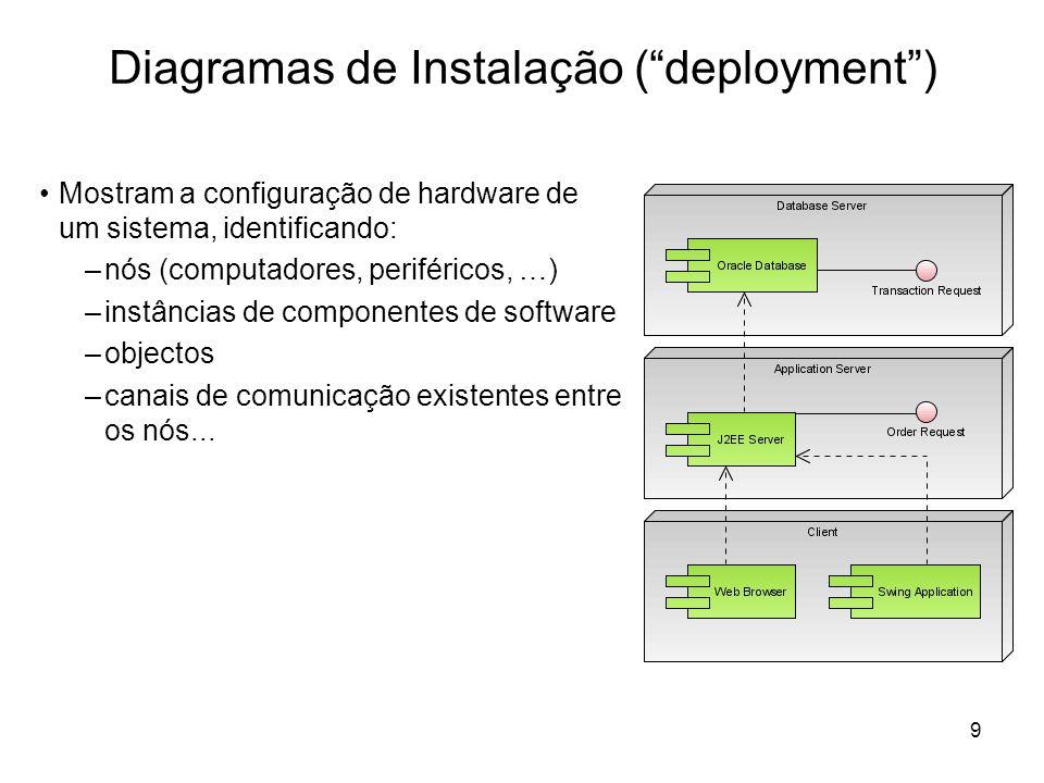 9 Diagramas de Instalação (deployment) Mostram a configuração de hardware de um sistema, identificando: –nós (computadores, periféricos, …) –instância