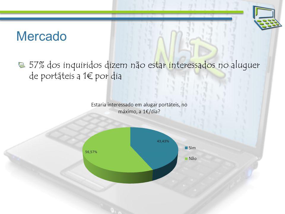 Mercado 57% dos inquiridos dizem não estar interessados no aluguer de portáteis a 1 por dia