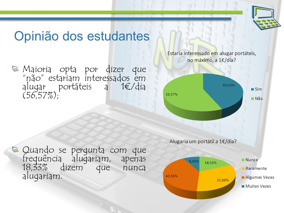 Opinião dos estudantes Maioria opta por dizer que não estariam interessados em alugar portáteis a 1/dia (56,57%); Quando se pergunta com que frequência alugariam, apenas 18,33% dizem que nunca alugariam.