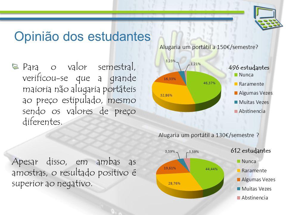Opinião dos estudantes Para o valor semestral, verificou-se que a grande maioria não alugaria portáteis ao preço estipulado, mesmo sendo os valores de preço diferentes.