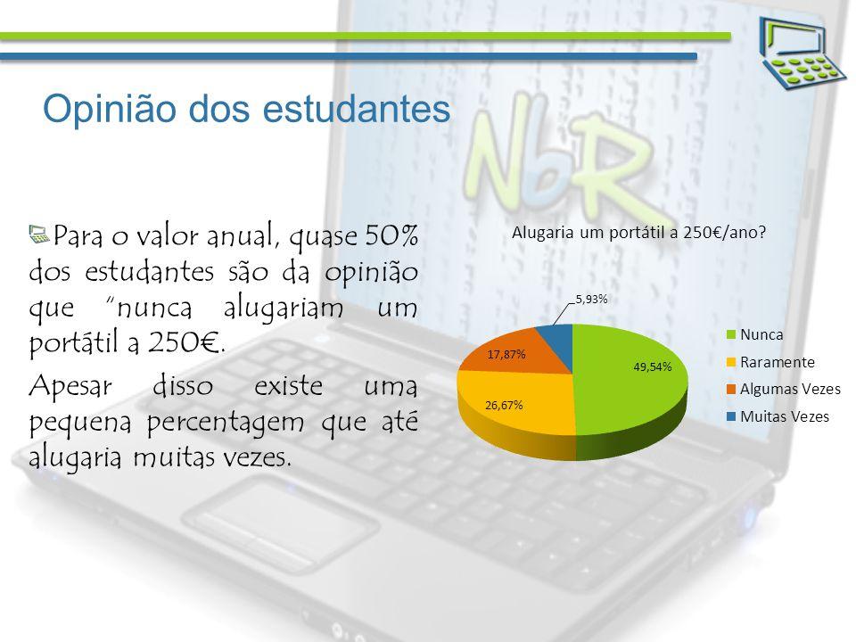 Opinião dos estudantes Para o valor anual, quase 50% dos estudantes são da opinião que nunca alugariam um portátil a 250.