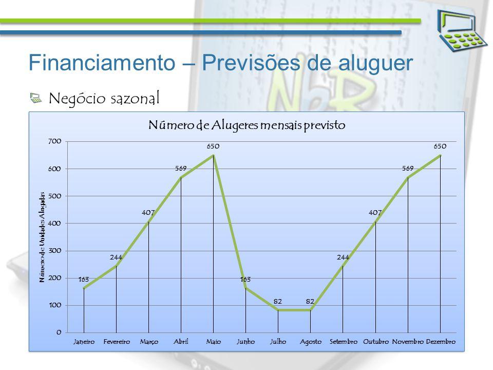 Financiamento – Previsões de aluguer Negócio sazonal