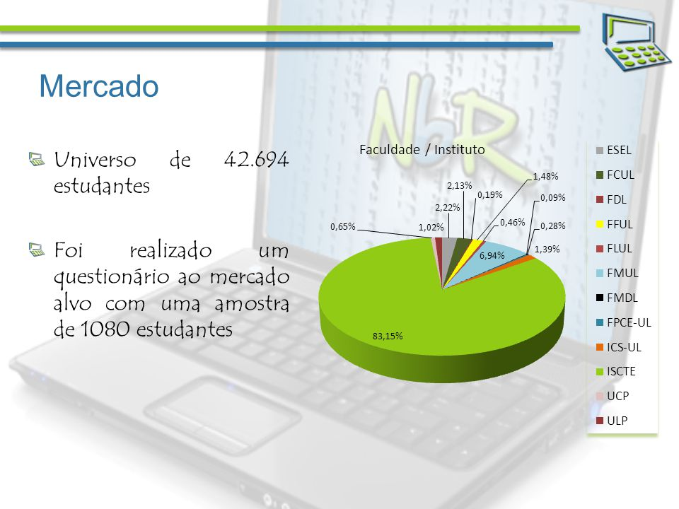 Mercado 51,3% dos inquiridos possuem computador fixo e computador portátil Os restantes possuem computador fixo ou computador portátil havendo uma pequena percentagem que não possui computador (0,37%) O sistema operativo mais utilizado é o Windows da Microsoft Relativamente ao software, as ferramentas da Microsoft são as mais utilizadas – 96% da amostra utiliza o Microsoft Office