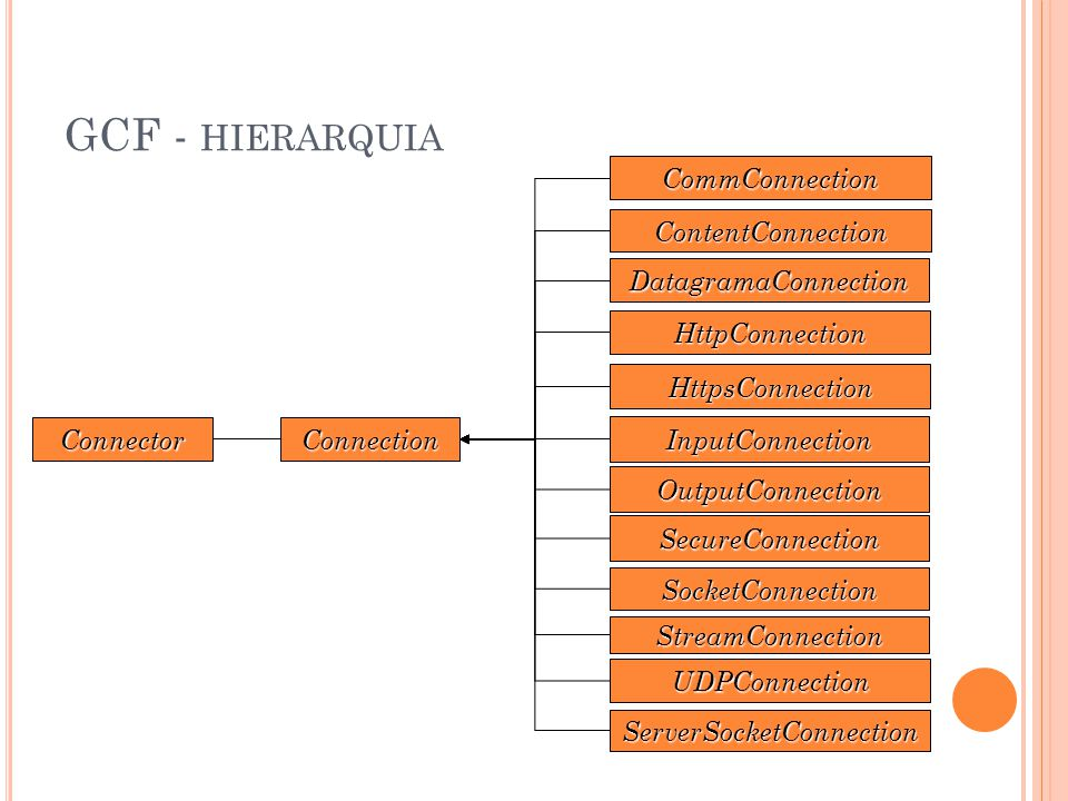 GCF - HIERARQUIA ConnectionConnector CommConnection ContentConnection DatagramaConnection HttpConnection HttpsConnection InputConnection OutputConnection SecureConnection SocketConnection StreamConnection UDPConnection ServerSocketConnection