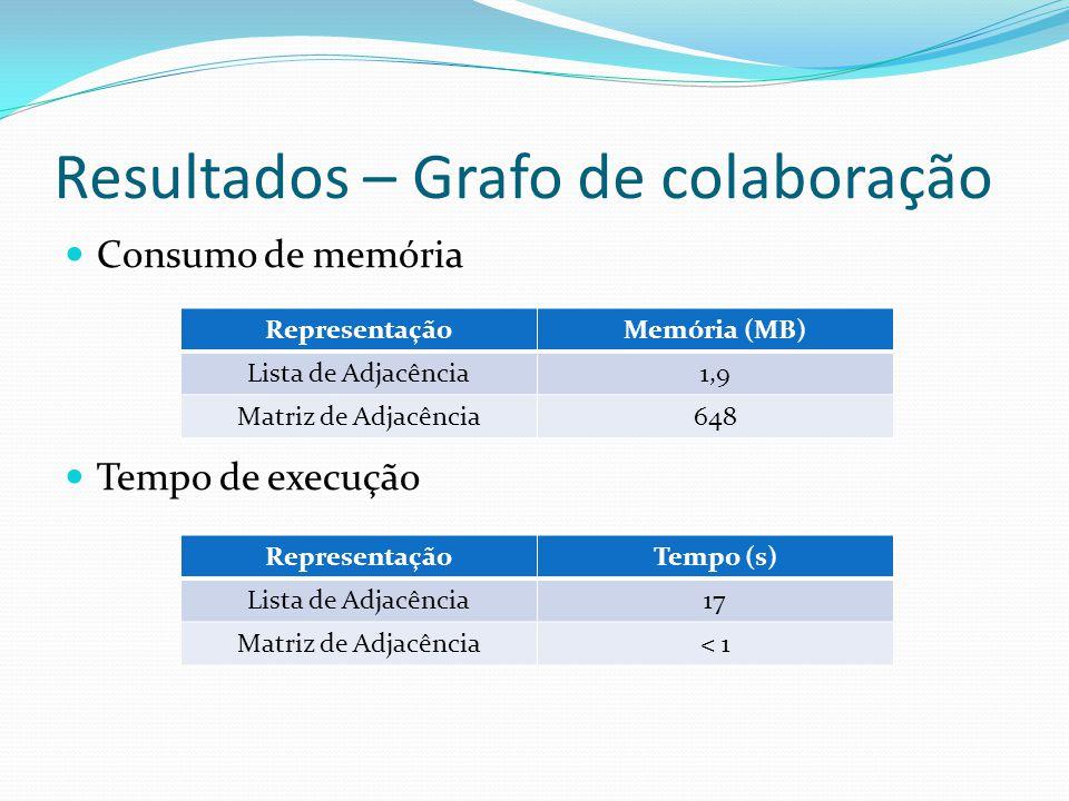 Resultados – Grafo de colaboração Consumo de memória Tempo de execução RepresentaçãoMemória (MB) Lista de Adjacência1,9 Matriz de Adjacência648 RepresentaçãoTempo (s) Lista de Adjacência17 Matriz de Adjacência< 1