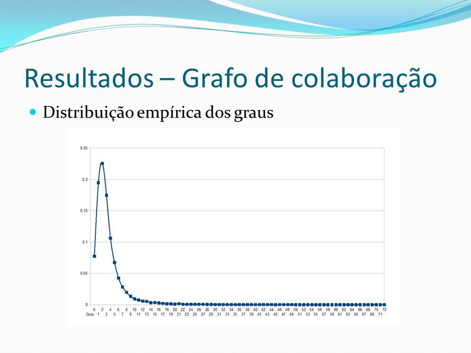 Resultados – Grafo de colaboração Distribuição empírica dos graus