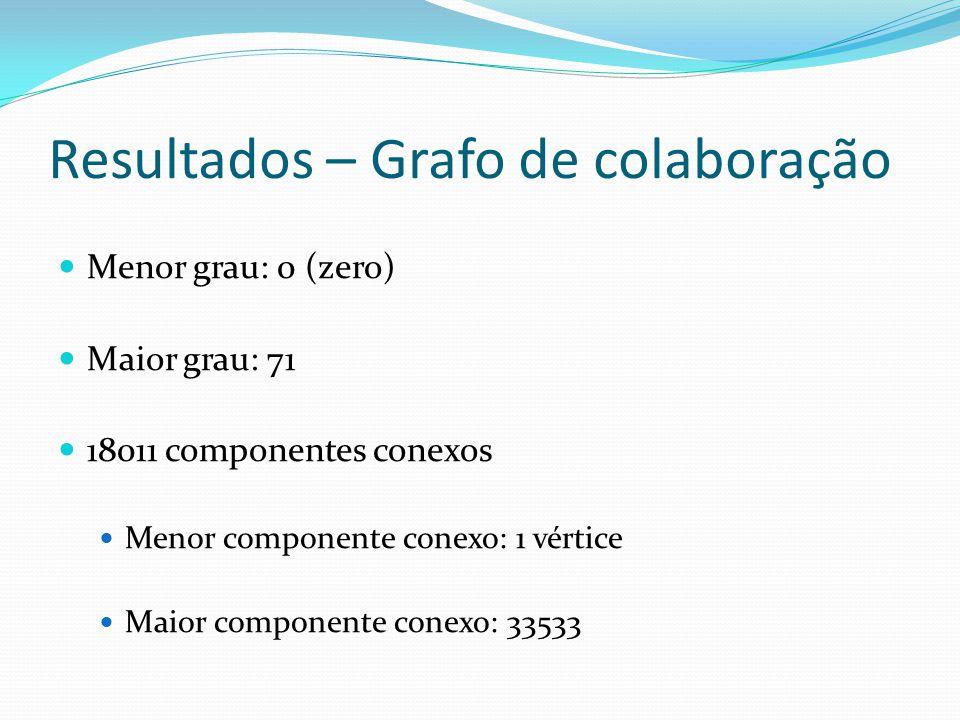 Resultados – Grafo de colaboração Menor grau: 0 (zero) Maior grau: 71 18011 componentes conexos Menor componente conexo: 1 vértice Maior componente conexo: 33533