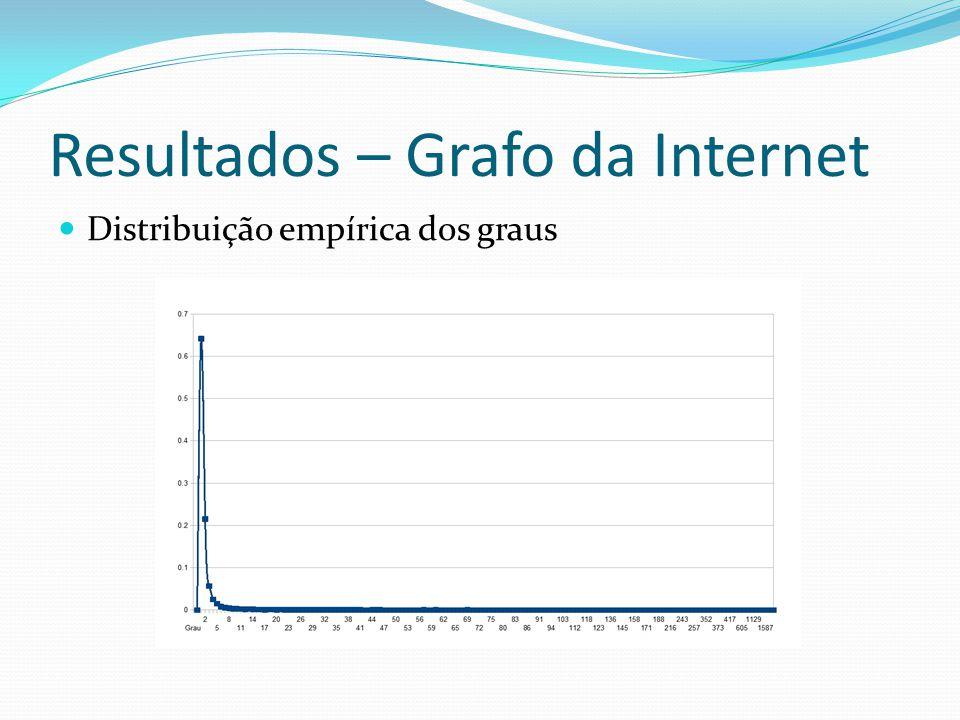Resultados – Grafo da Internet Distribuição empírica dos graus