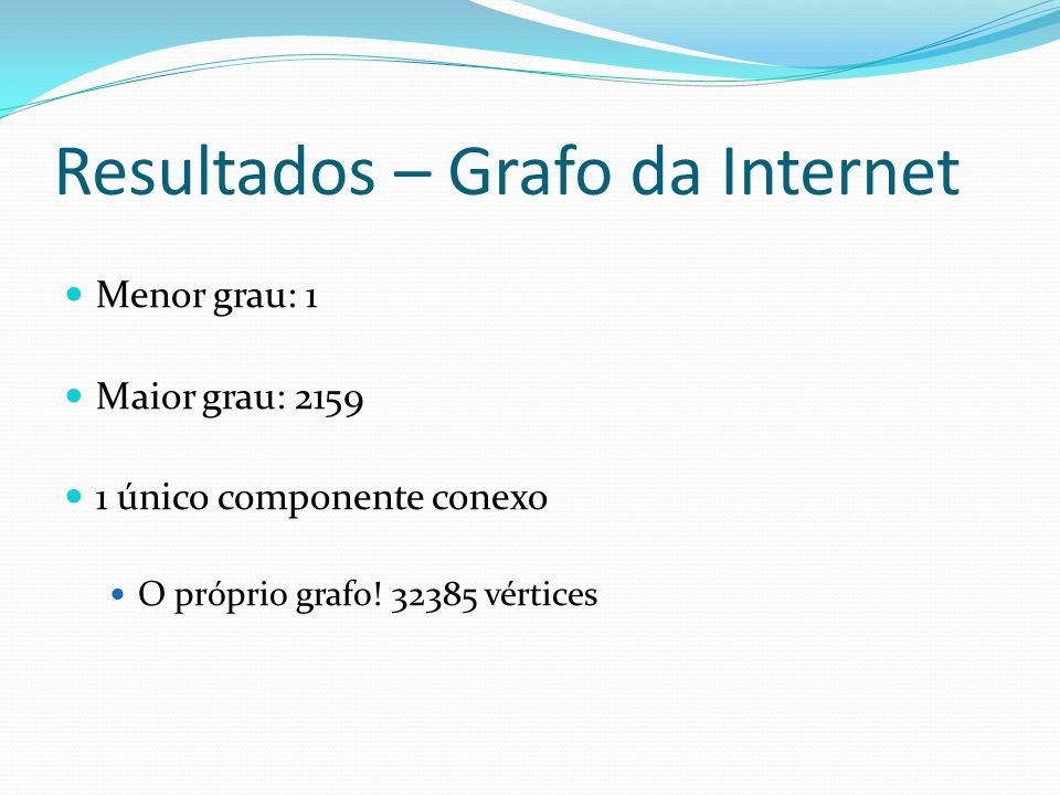 Resultados – Grafo da Internet Menor grau: 1 Maior grau: 2159 1 único componente conexo O próprio grafo.