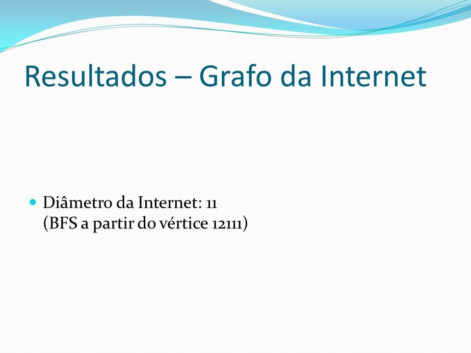 Resultados – Grafo da Internet Diâmetro da Internet: 11 (BFS a partir do vértice 12111)