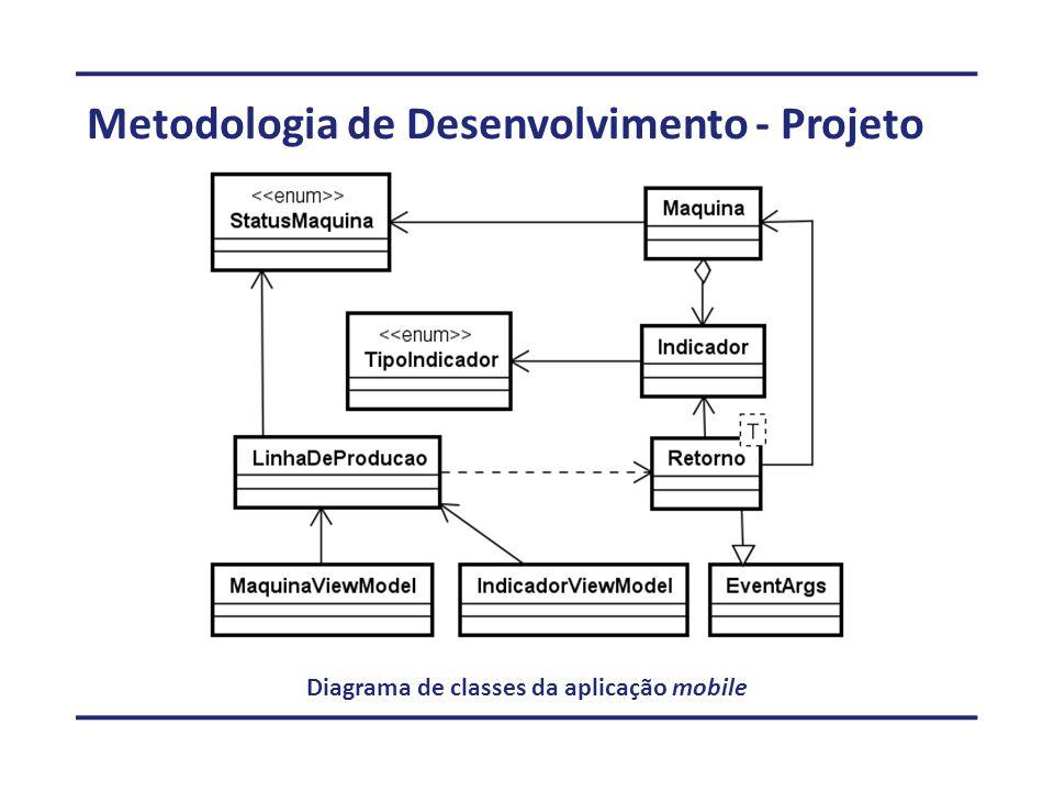 Metodologia de Desenvolvimento - Projeto Diagrama de classes da aplicação mobile