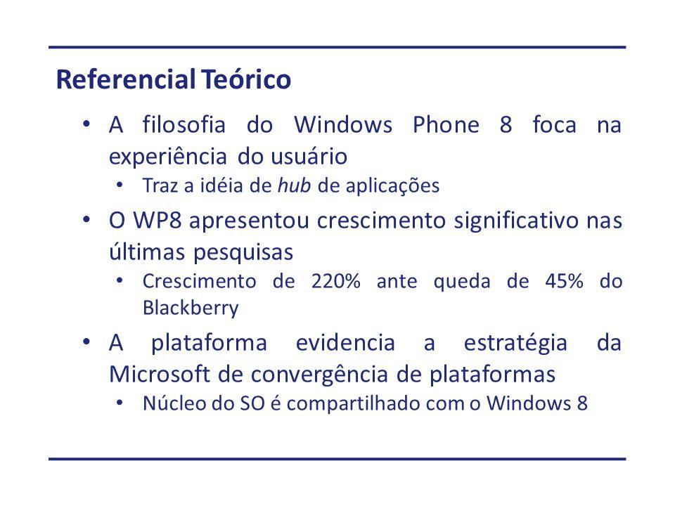 Referencial Teórico A filosofia do Windows Phone 8 foca na experiência do usuário Traz a idéia de hub de aplicações O WP8 apresentou crescimento significativo nas últimas pesquisas Crescimento de 220% ante queda de 45% do Blackberry A plataforma evidencia a estratégia da Microsoft de convergência de plataformas Núcleo do SO é compartilhado com o Windows 8
