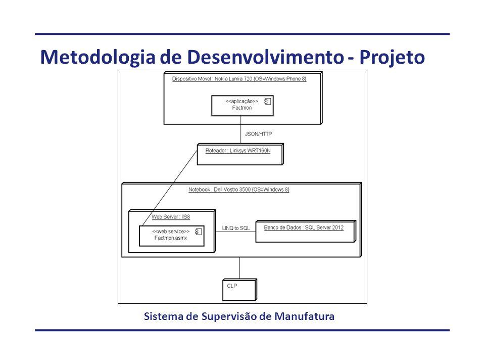Metodologia de Desenvolvimento - Projeto Sistema de Supervisão de Manufatura