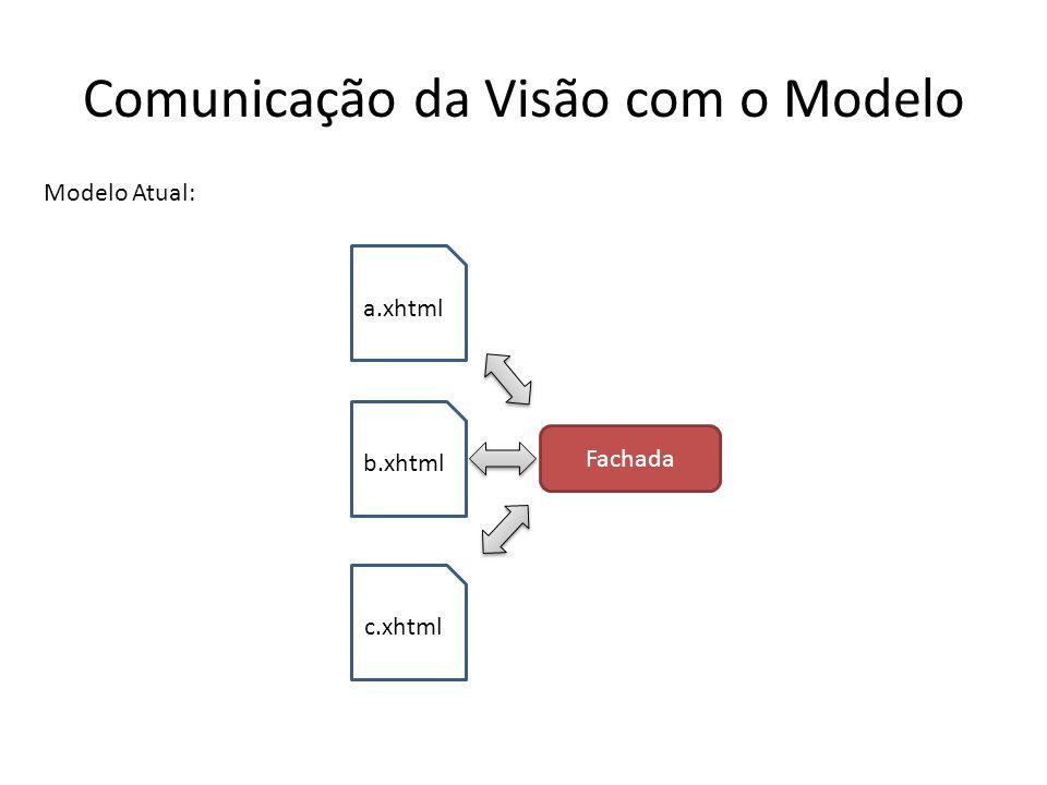 Comunicação da Visão com o Modelo a.xhtml b.xhtml Modelo Atual: Fachada c.xhtml