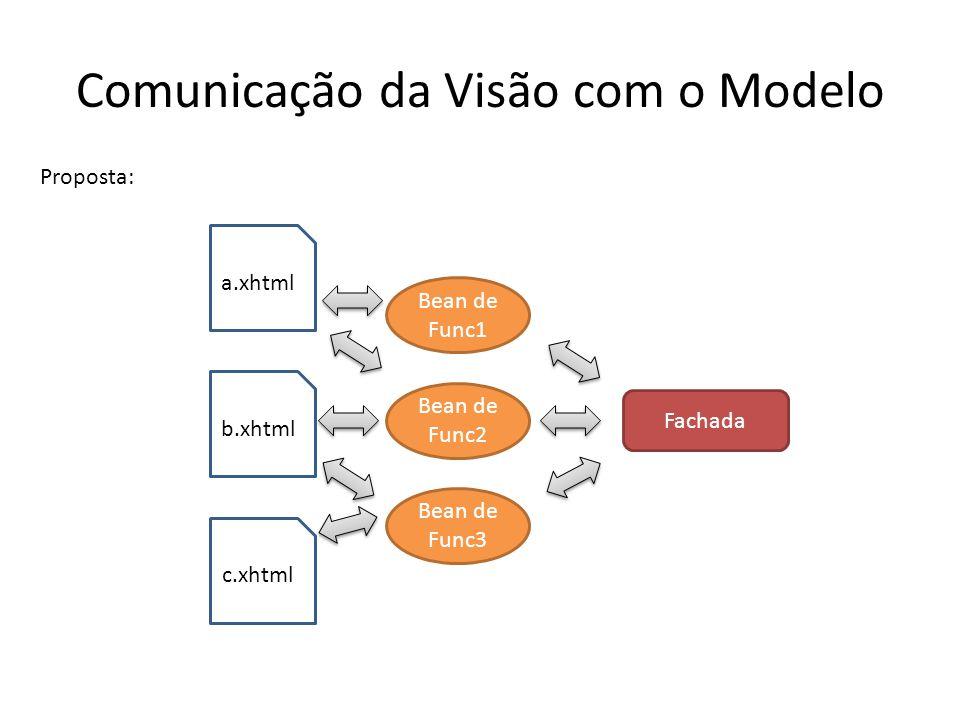 Comunicação da Visão com o Modelo a.xhtml b.xhtml Proposta: Fachada Bean de Func1 c.xhtml Bean de Func2 Bean de Func3
