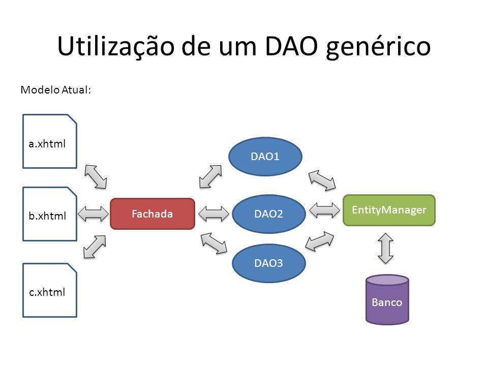 Utilização de um DAO genérico a.xhtml b.xhtml Modelo Atual: Fachada DAO1 DAO2 DAO3 c.xhtml EntityManager Banco