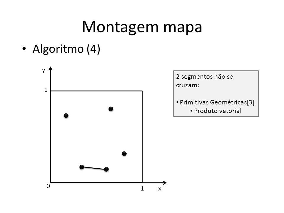 Montagem mapa Algoritmo (4) y x 1 1 0 2 segmentos não se cruzam: Primitivas Geométricas[3] Produto vetorial