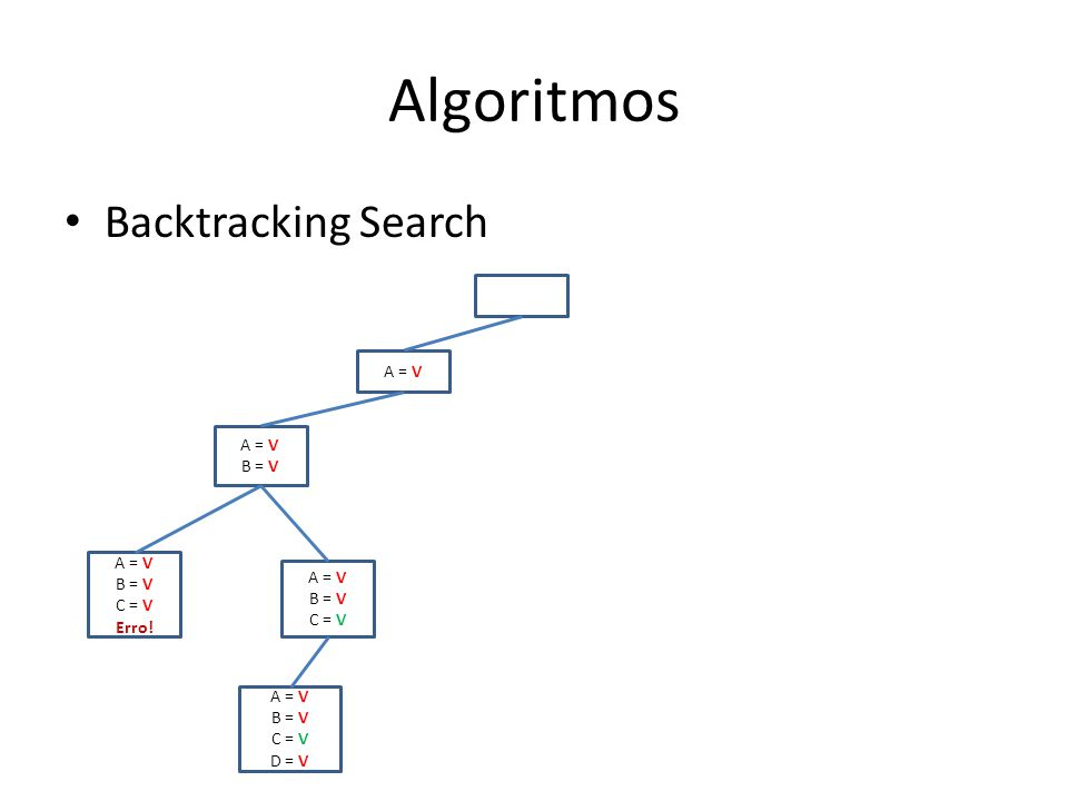 Algoritmos Backtracking Search A = V B = V A = V B = V C = V Erro.