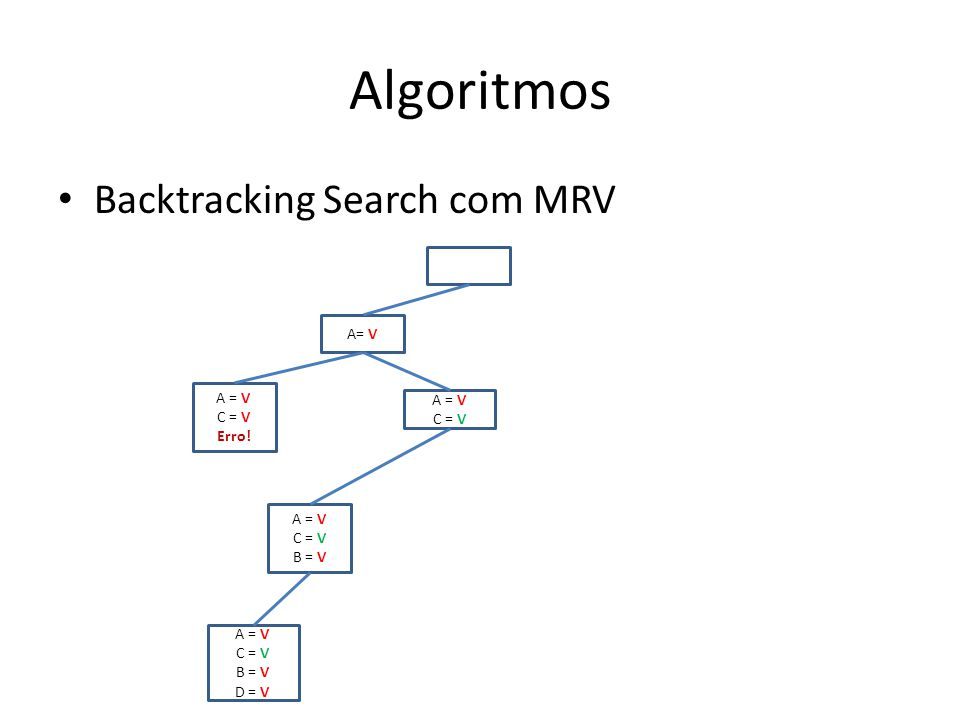 Algoritmos Backtracking Search com MRV A= V C = V Erro.