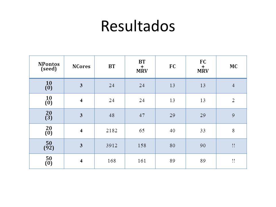 NPontos (seed) NCoresBT + MRV FC + MRV MC 10 (0) 324 13 4 10 (0) 424 13 2 20 (3) 3484729 9 20 (0) 421826540338 50 (92) 339121588090!! 50 (0) 416816189
