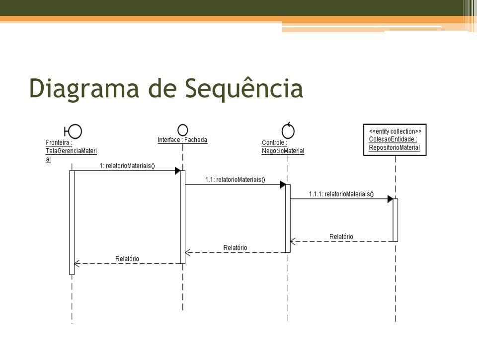 Diagrama de Sequência