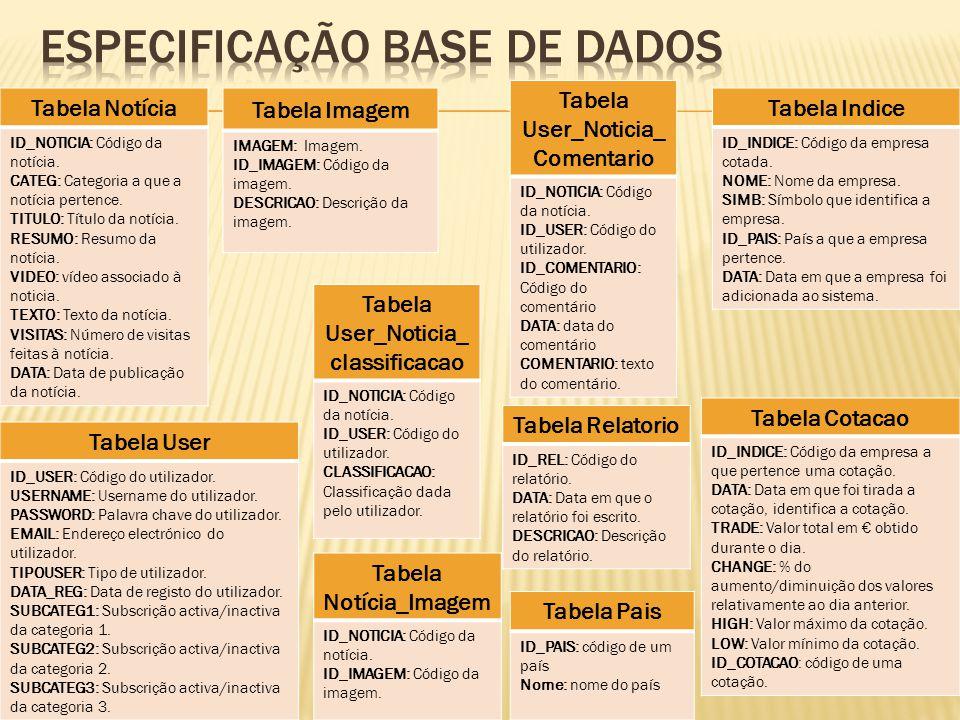 Tabela Notícia ID_NOTICIA: Código da notícia. CATEG: Categoria a que a notícia pertence.