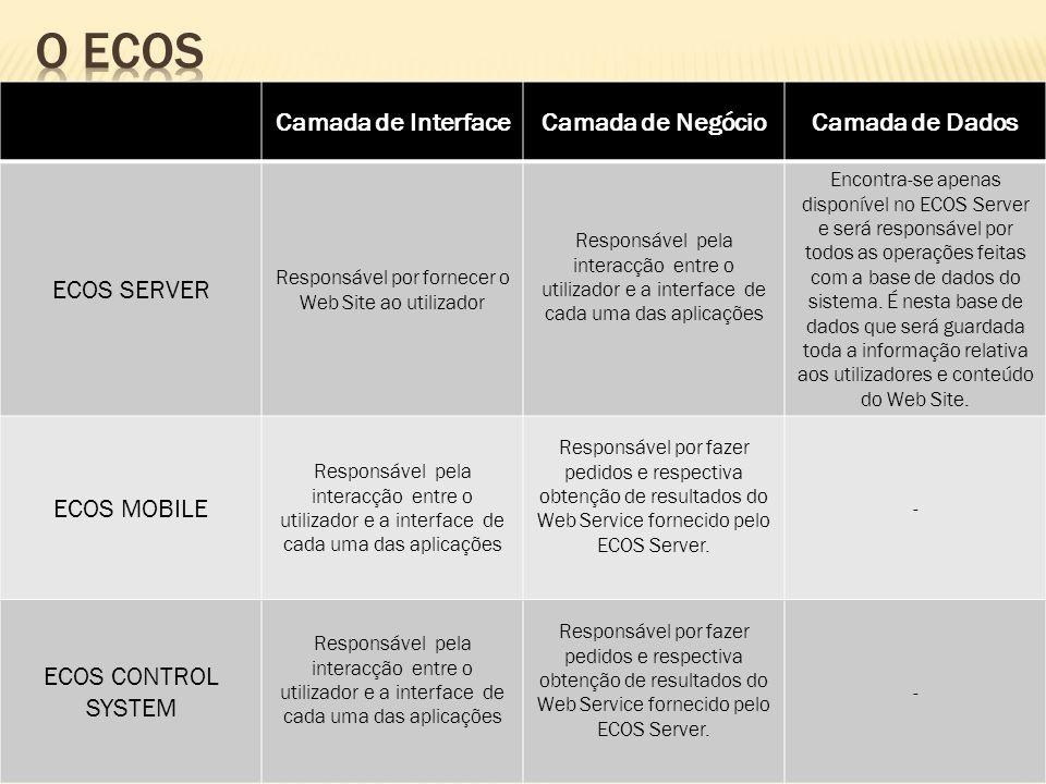 Camada de InterfaceCamada de NegócioCamada de Dados ECOS SERVER Responsável por fornecer o Web Site ao utilizador Responsável pela interacção entre o