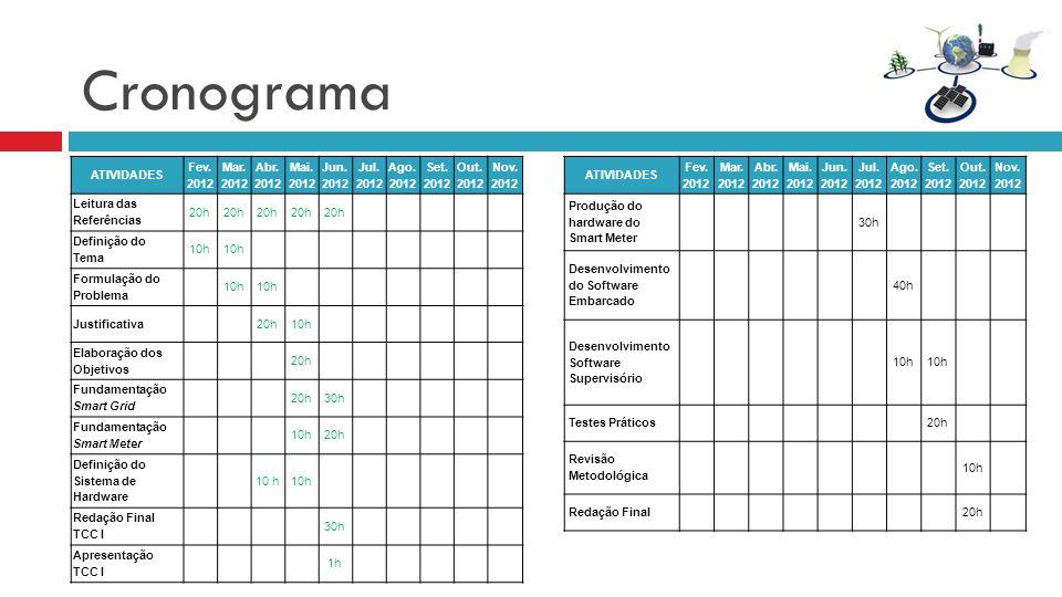Cronograma ATIVIDADES Fev. 2012 Mar. 2012 Abr. 2012 Mai. 2012 Jun. 2012 Jul. 2012 Ago. 2012 Set. 2012 Out. 2012 Nov. 2012 Leitura das Referências 20h