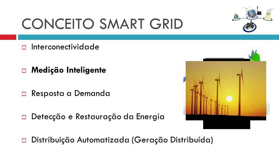 CONCEITO SMART GRID Interconectividade Medição Inteligente Resposta a Demanda Detecção e Restauração da Energia Distribuição Automatizada (Geração Distribuída)