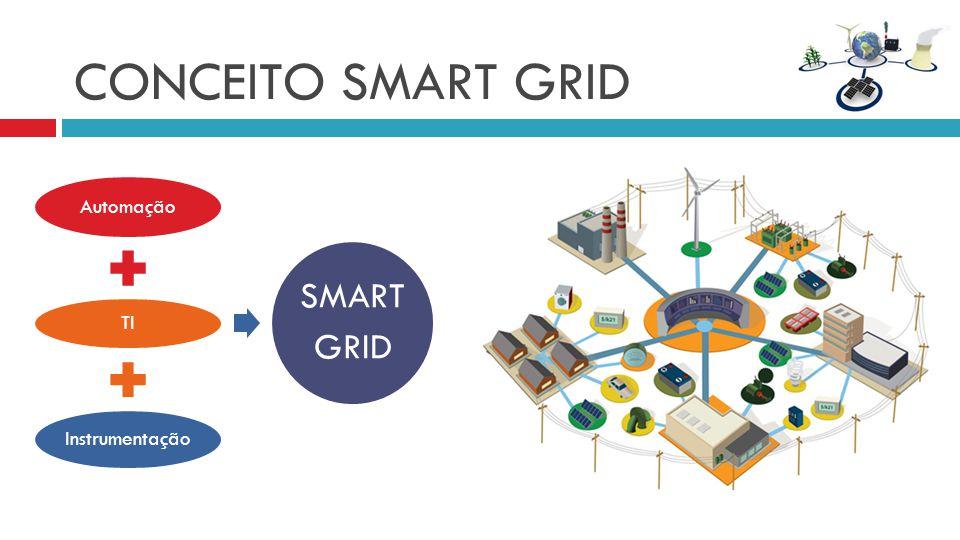 CONCEITO SMART GRID Automação TI Instrumentação SMART GRID