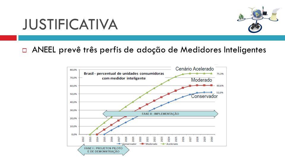 JUSTIFICATIVA ANEEL prevê três perfis de adoção de Medidores Inteligentes