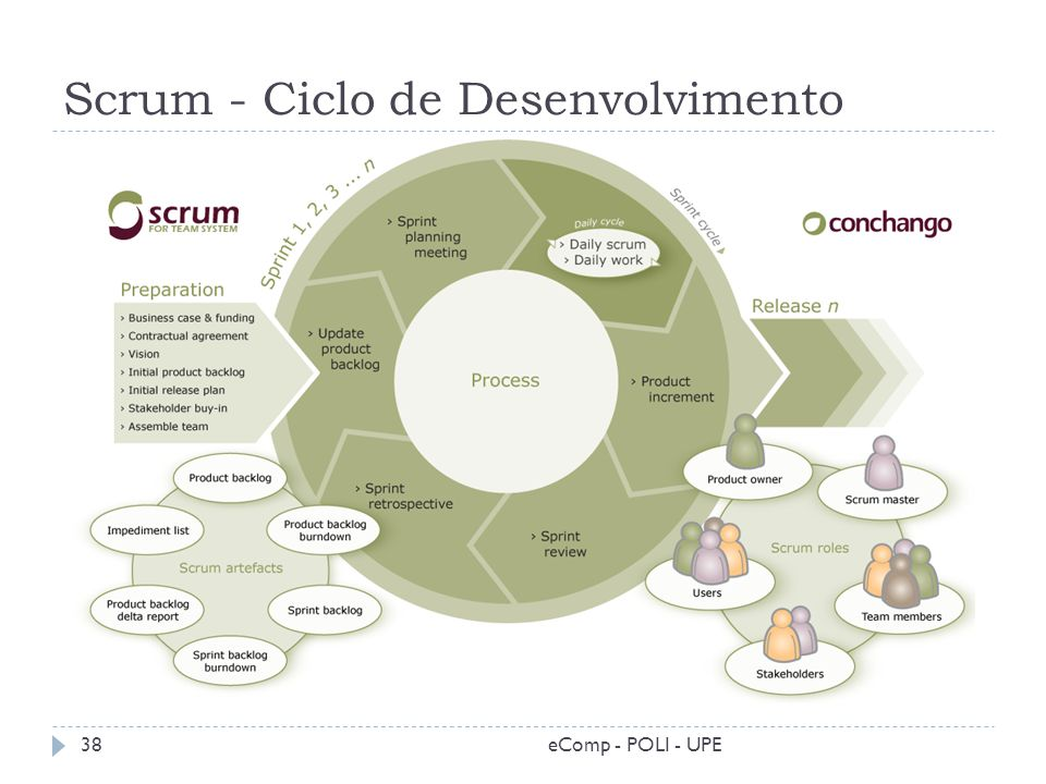 Scrum - Ciclo de Desenvolvimento 38eComp - POLI - UPE