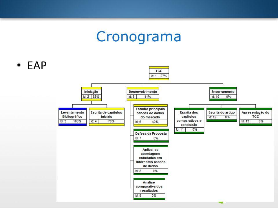 Cronograma EAP
