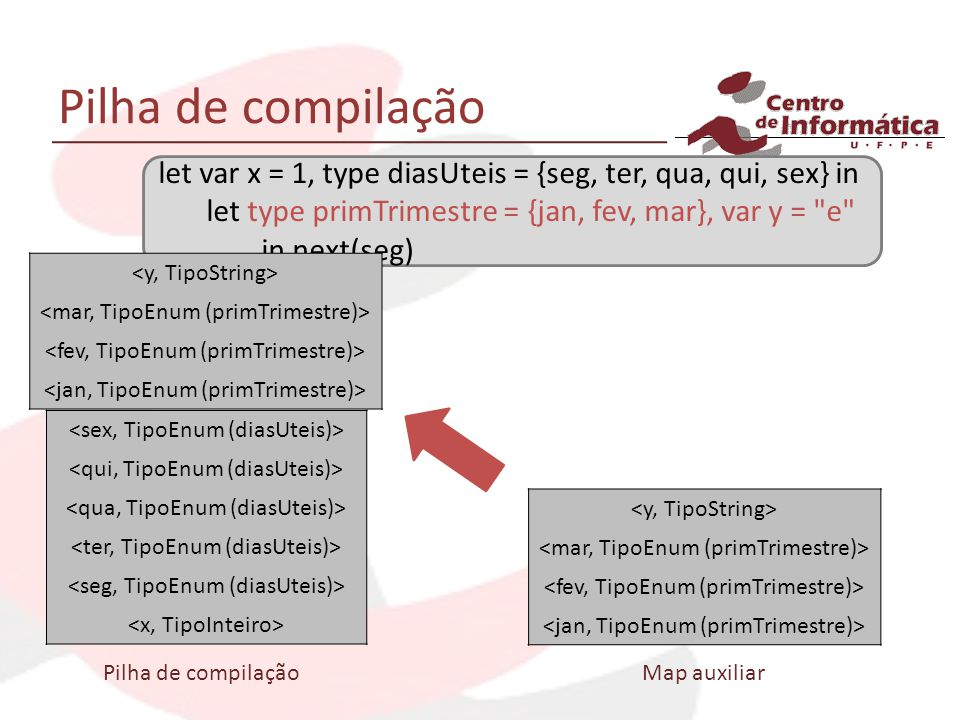 Pilha de compilação Map auxiliar let var x = 1, type diasUteis = {seg, ter, qua, qui, sex} in let type primTrimestre = {jan, fev, mar}, var y = e in next(seg)