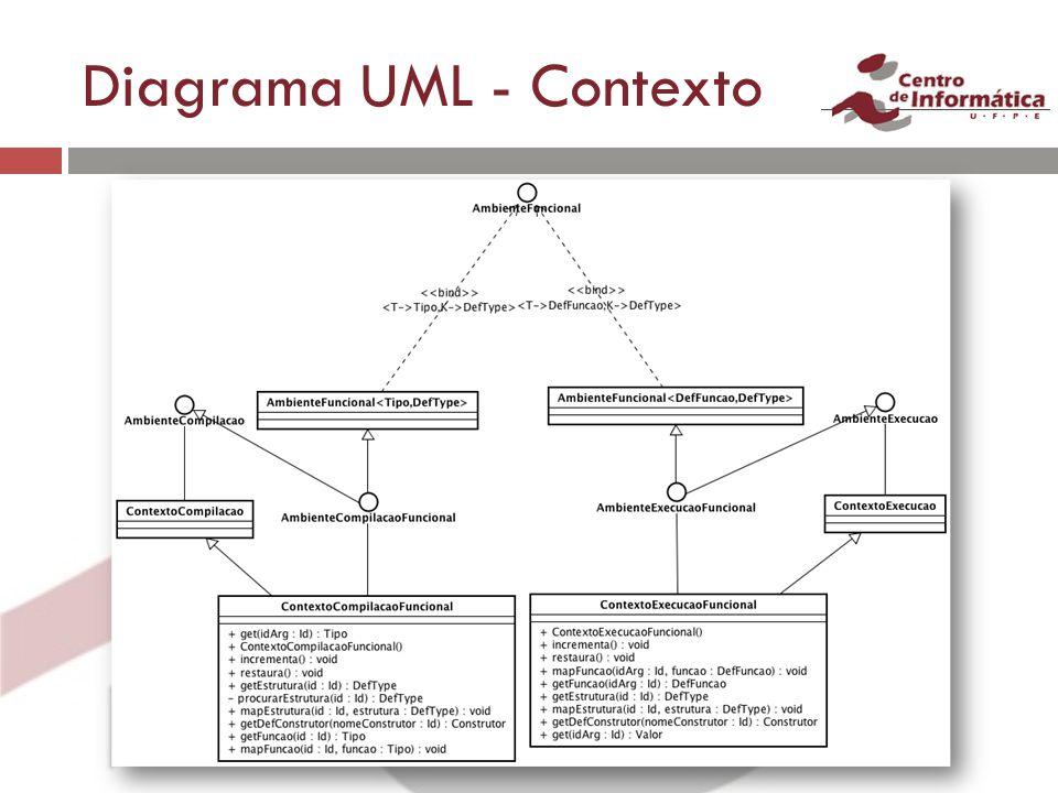 Diagrama UML - Contexto