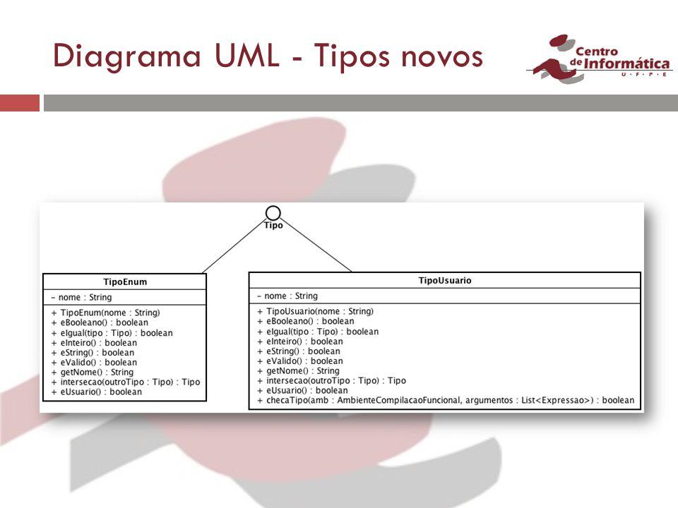 Diagrama UML - Tipos novos