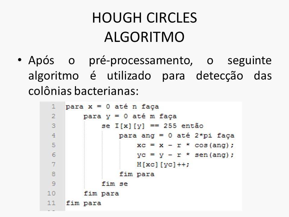 HOUGH CIRCLES ALGORITMO Após o pré-processamento, o seguinte algoritmo é utilizado para detecção das colônias bacterianas: