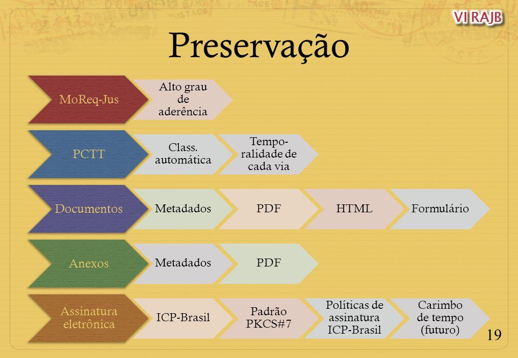 19 Preservação MoReq-Jus Alto grau de aderência PCTT Class. automática Tempo- ralidade de cada via Documentos MetadadosPDFHTMLFormulário Anexos Metada