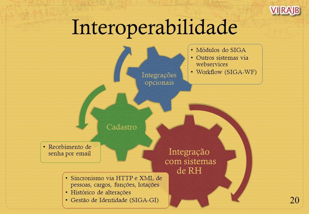 20 Interoperabilidade Integração com sistemas de RH Sincronismo via HTTP e XML de pessoas, cargos, funções, lotações Histórico de alterações Gestão de