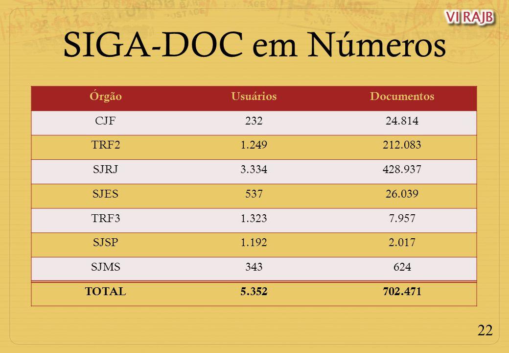 22 SIGA-DOC em Números ÓrgãoUsuáriosDocumentos CJF23224.814 TRF21.249212.083 SJRJ3.334428.937 SJES53726.039 TRF31.3237.957 SJSP1.1922.017 SJMS343624 T