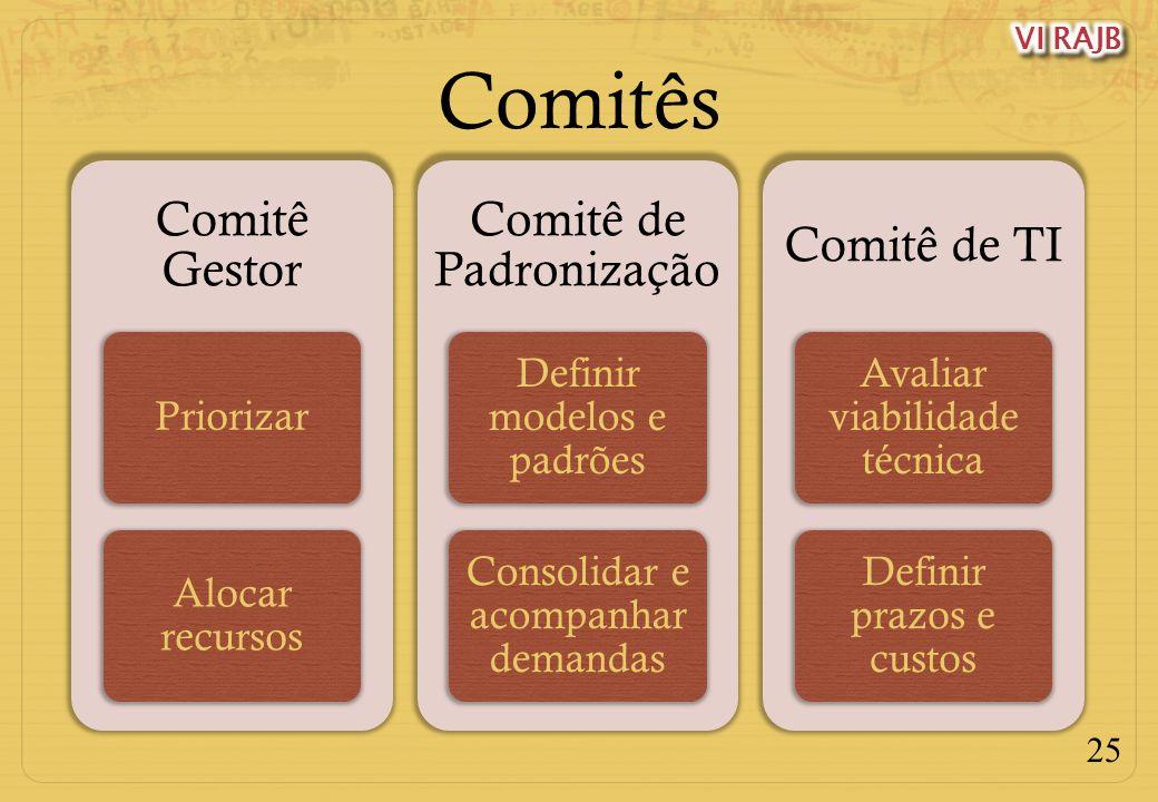 25 Comitês Comitê Gestor Priorizar Alocar recursos Comitê de Padronização Definir modelos e padrões Consolidar e acompanhar demandas Comitê de TI Aval