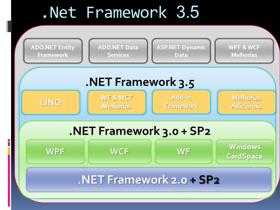 .Net Framework 3.5.NET Framework 2.0 + SP2 WPFWCFWF Windows CardSpace.NET Framework 3.0 + SP2.NET Framework 3.5 LINQ WF & WCF Melhorias Add-inFramewor
