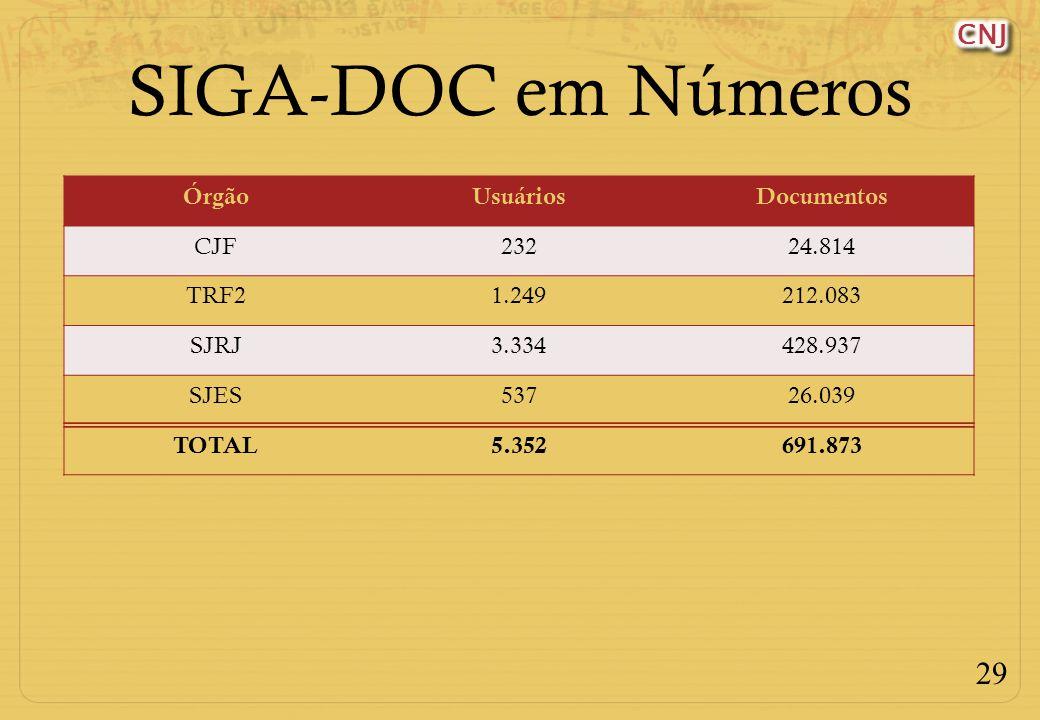 29 SIGA-DOC em Números ÓrgãoUsuáriosDocumentos CJF23224.814 TRF21.249212.083 SJRJ3.334428.937 SJES53726.039 TOTAL5.352691.873
